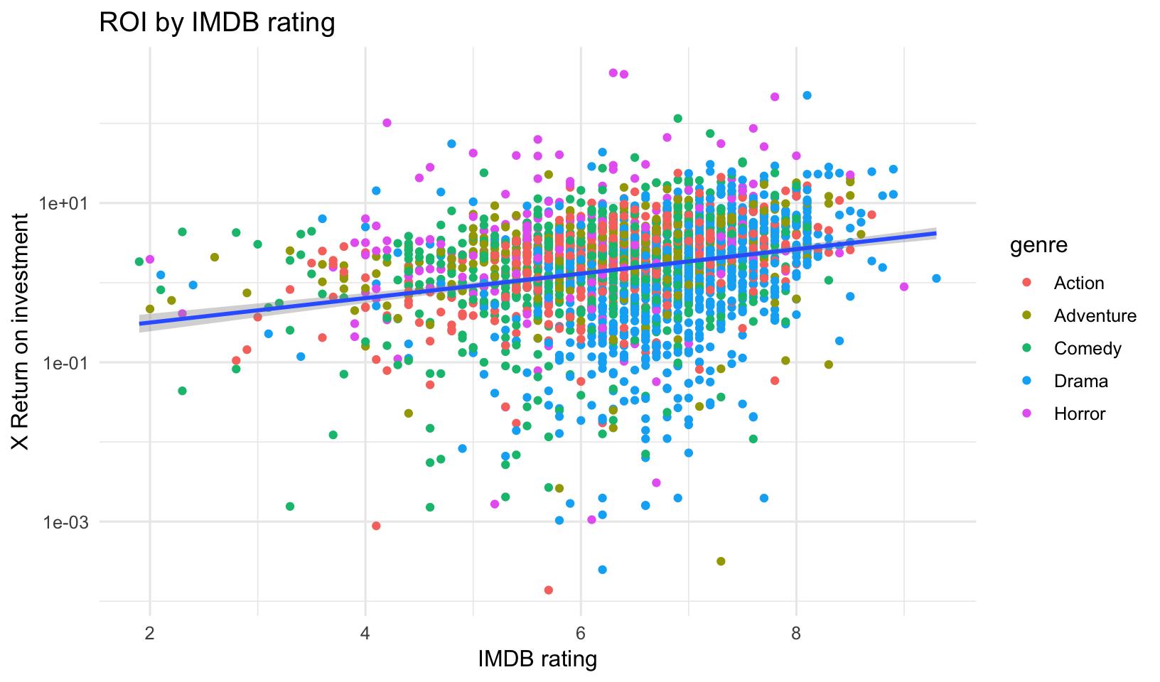 Refresher: Tidy Exploratory Data Analysis